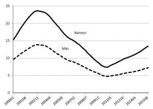 Utvecklingen för sjukfrånvaron pekar uppåt. Källa: Försäkringskassan